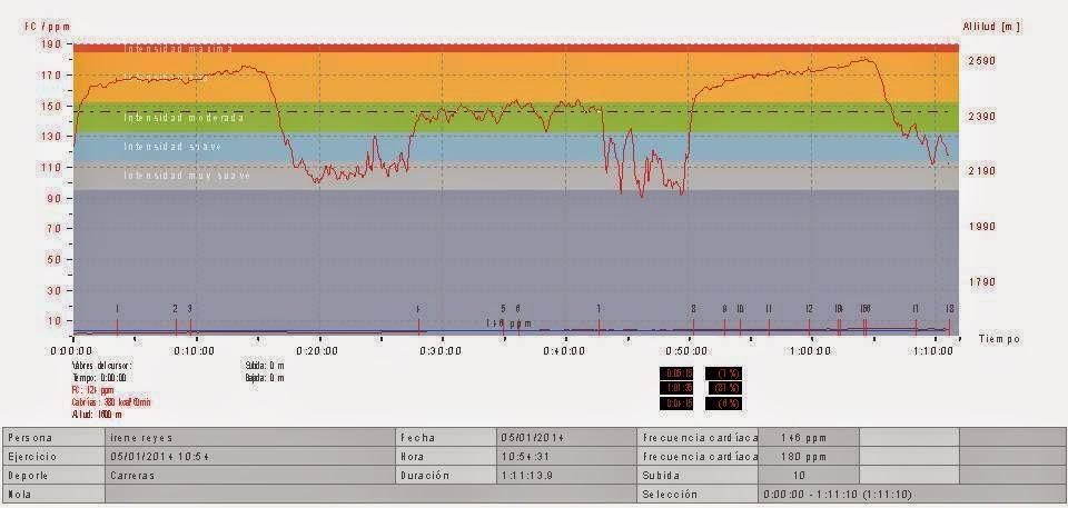 Entrenamiento consistente en 10 min rodaje progresivo + 4 series x 2500 m en circuito urbano tras moto Intensidad al 85% FCmax/7´ descanso