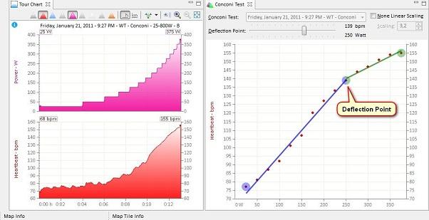 Fig. 7. Ejemplo de protocolo de test de Conconi, registro de la FC y cálculo del punto de inflexión de la FC (Fuente:http://mytourbook.sourceforge.net/mytourbook/index.php/documentation/tools/conconi-test#normal-tour)