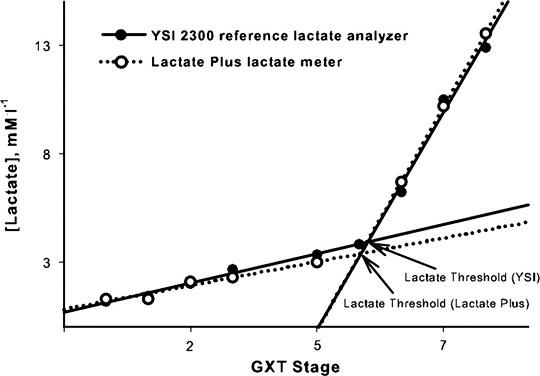 Gráfica: Umbral anaeróbico calculado con el Lactate Plus y con el analizador de referencia YSI 2300, en el estudio de Hart y col. (2013)