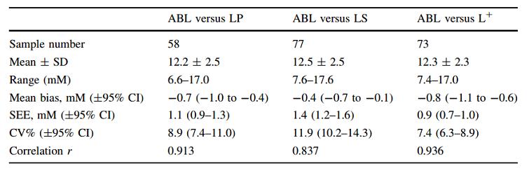 Tabla: Precisión del Lactate Pro, Lactate Scout y Lactate Plus en comparación con el analizador Rabdiometer ABL700, según el estudio de Tanner y col. (2010)