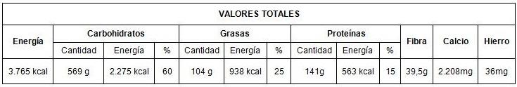valores totales