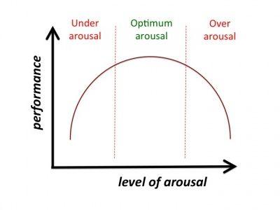 400px-Yerkes-Dodson_Curve_of_Arousal
