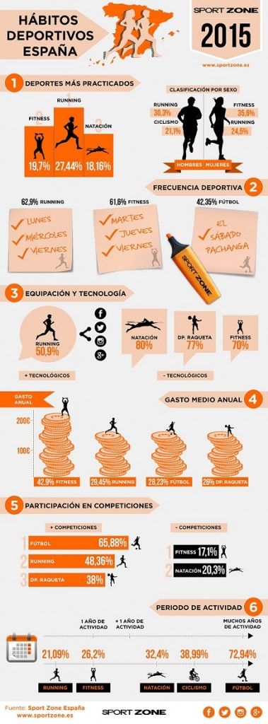 INFOGRAFÍA Estudio deportes